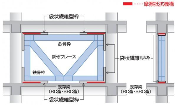 E-ブレースの架構形式説明図