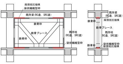 E-ブレースの架構形式
