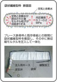 袋状繊維型枠断面図